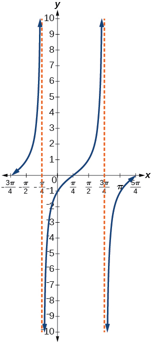 A graph of two periods of a tangent function, graphed over -3pi/4 to 5pi/4. Vertical asymptotes at x=-pi/4, 3pi/4. Period is pi.