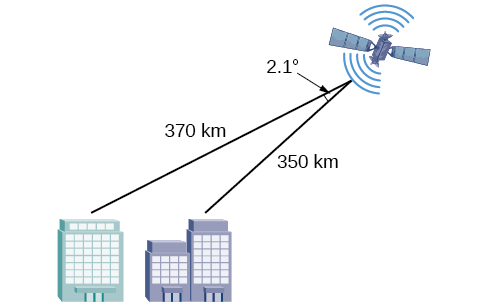 Insert figure(table) alt text: A triangle formed by two cities on the ground and a satellite above them. The angle by the satellite is 2.1 degrees with opposite side unknown, which is the distance between the two cities. The lengths of the other sides are 370 and 350 km.