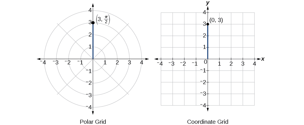 Illustration of (3, pi/2) in polar coordinates and (0,3) in rectangular coordinates - they are the same point!