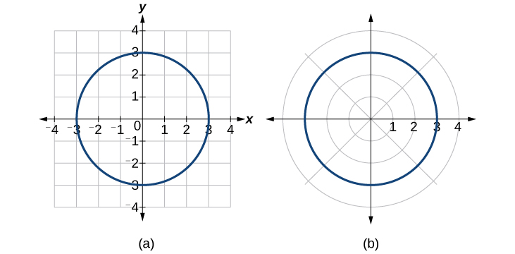 Plotting a circle of radius 3 with center at the origin in polar and rectangular coordinates. It is the same in both systems.