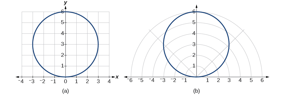 Plots of the equations stated above - the plots are the same in both rectangular and polar coordinates. They are circles.