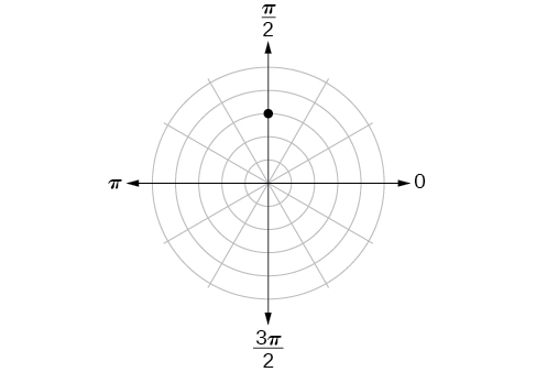 Polar coordinate system with a point located on the third concentric circle and pi/2.