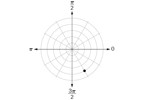 Polar coordinate system with a point located on the fourth concentric circle and a third of the way between 3pi/2 and 2pi (closer to 3pi/2).
