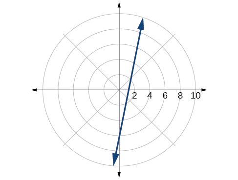 Plot of given line in the polar coordinate grid