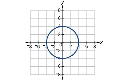 Plot of circle with radius 4 centered at the origin in the rectangular coordinates grid.