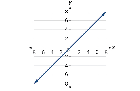 Plot of line y=x in the rectangular coordinates grid.
