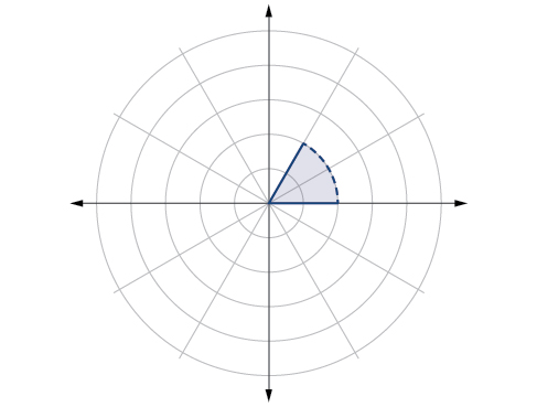 Graph of the shaded region 0 to pi/3 from r=0 to 2 with the edge not included (dotted line) - polar coordinate grid