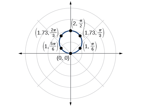 Graph of circle on the polar coordinate grid. The center is at (0,1), and it has radius 1. Six points along the circumference are marked: (0,0), (1, pi/6), (1.3, pi/3), (2, pi/2), (1.73, 2pi/3), and (1, 5pi/6).
