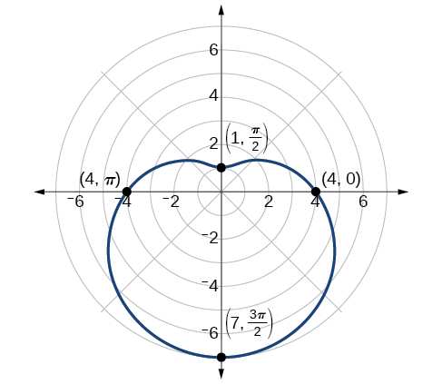 Graph of the limaçon r=4-3sin(theta). Extending down. Points on the edge are shown: (1,pi/2), (4,0), (4,pi), and (7, 3pi/2).