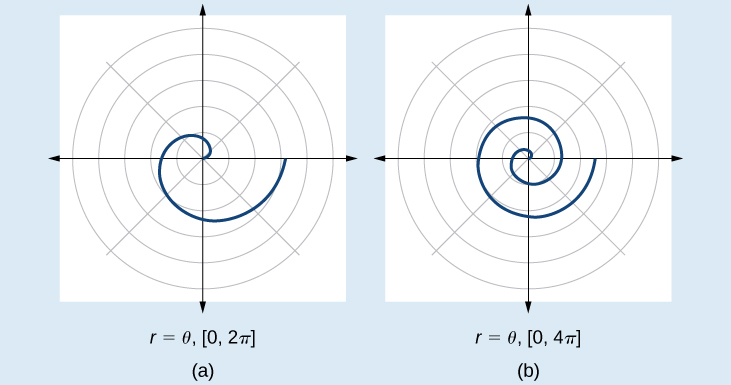 Two graphs side by side of Archimedes' spiral. (A) is r= theta, [0, 2pi]. (B) is r=theta, [0, 4pi]. Both start at origin and spiral out counterclockwise. The second has two spirals out while the first has one.