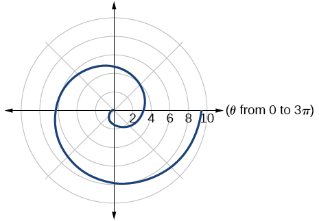Graph of given Archimedes' spiral