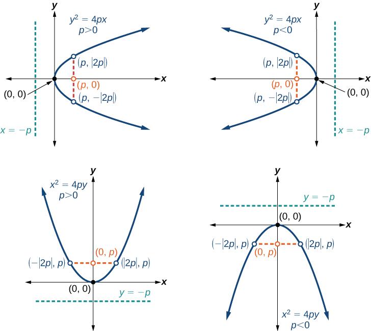 The Parabola | Algebra and Trigonometry