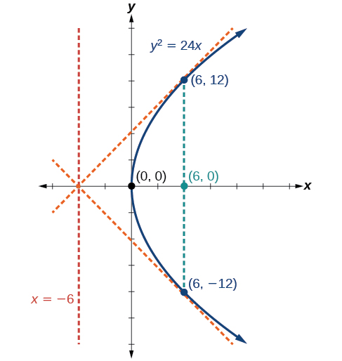 The Parabola Algebra And Trigonometry This calculator will solve your problems. the parabola algebra and trigonometry