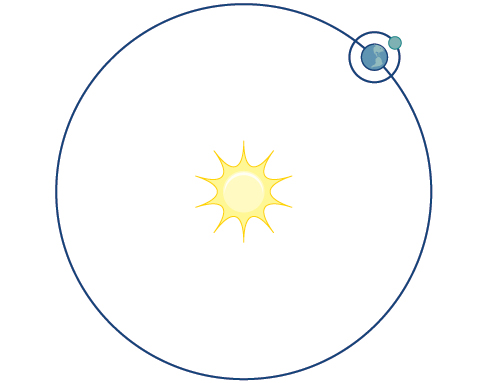 Illustration of a planet's circular orbit around the sun.