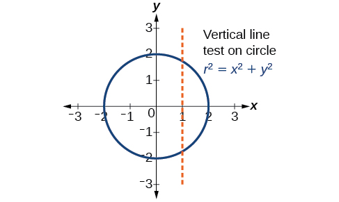 Graph of a circle in the rectangular coordinate system - the vertical line test shows that the circle r^2 = x^2 + y^2 is not a function. The dotted red vertical line intersects the function in two places - it should only intersect in one place to be a function.