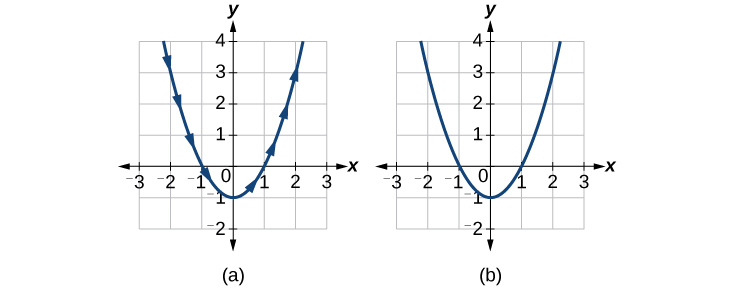 Graph of a parabola in two forms: a parametric equation and rectangular coordinates. It is the same function, just different ways of writing it.
