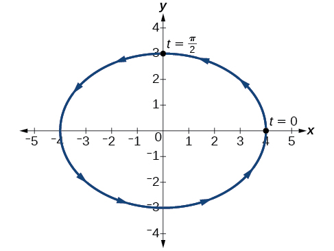 Graph of given ellipse centered at (0,0).