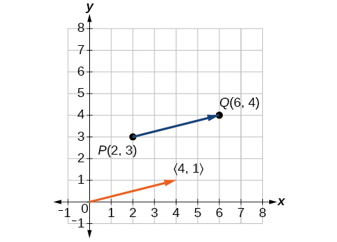 Plot of the original vector in blue and the position vector in orange extending from the origin.