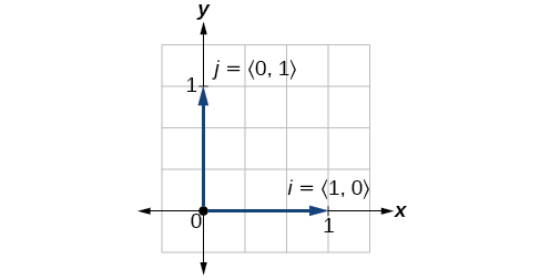 Plot showing the unit vectors i=91,0) and j=(0,1)