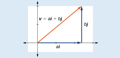 Plot showing vectors in rectangular coordinates in terms of i and j. The position vector v (in orange) extends from the origin to some point (a,b) in Q1. The horizontal (ai) and vertical (bj) components are shown.