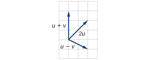 Plot of u+v, u-v, and 2u based on the above vectors. In relation to the same origin point, u+v goes to (0,3), u-v goes to (2,-1), and 2u goes to (2,2).