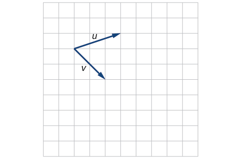 Plot of the vectors u and v extending from the same point. Taking that base point as the origin, u goes from the origin to (3,1) and v goes from the origin to (2,-2).