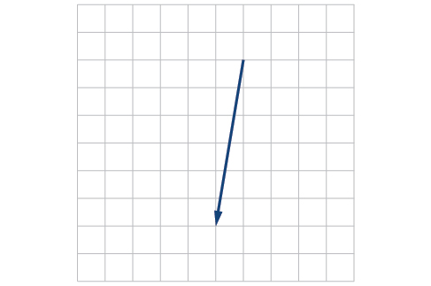 Plot of a single vector. Taking the start point of the vector as (0,0) from the above set up, the vector goes from the origin to (-1,-6).
