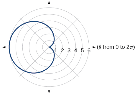 Graph of the given polar equation - a cardioid.