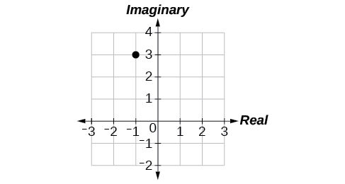 Plot of -1 + 3i in the complex plane (-1 along the real axis, 3 along the imaginary).