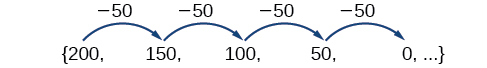 A sequence, {200, 150, 100, 50, 0, ...}, that shows the terms differ only by -50.