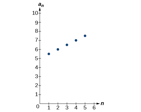 Graph of a scattered plot with labeled points: (1, 5.5), (2, 6), (3, 6.5), (4, 7), and (5, 7.5). The x-axis is labeled n and the y-axis is labeled a_n.