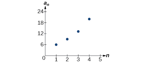 Graph of the geometric sequence.