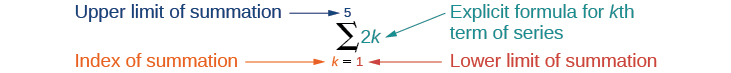Explanation of summation notion as described in the text.