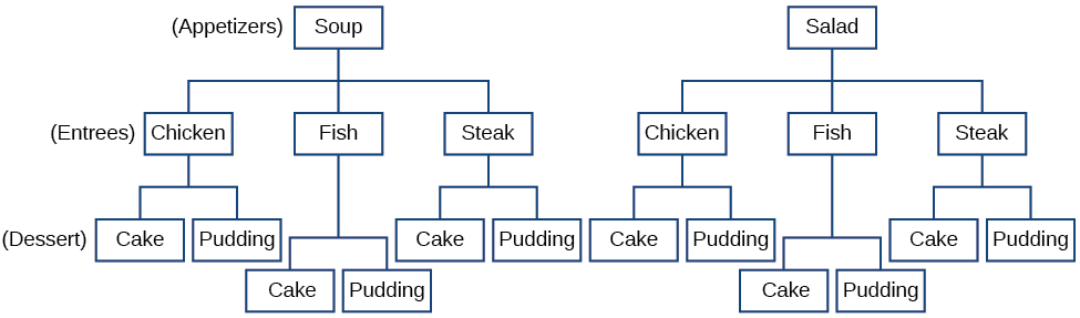 A tree diagram of the different menu combinations.