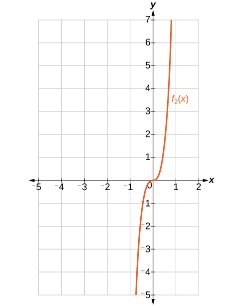 Graph of the function f_2.