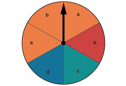 A pie chart with six pieces with two a's colored orange, one b colored orange and another b colored red, one d colored blue, and one c colored green.