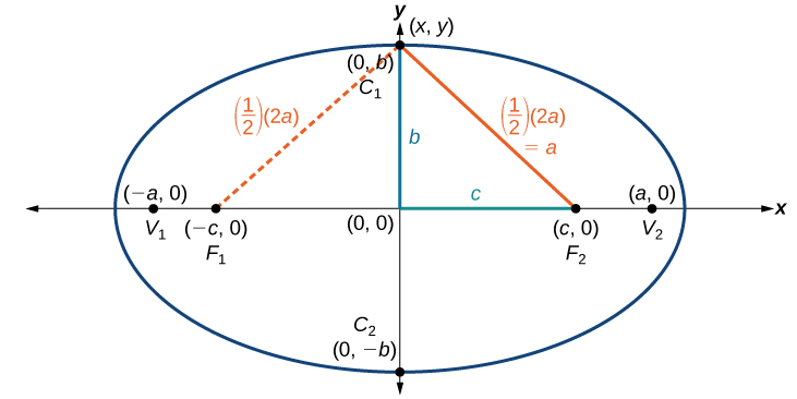 An ellipse centered at the origin. The points C1 and C2 are plotted at the points (0, b) and (0, -b) respectively; these points are on the ellipse. The points V1 and V2 are plotted at the points (-a, 0) and (a, 0) respectively; these points are on the ellipse. The points F1 and F2 are plotted at the points (-c, 0) and (c, 0) respectively; these points are on the x-axis and not on the ellipse. There is a point (x, y) which is plotted at (0, b). A line extends from the origin to the point (c, 0), this line is labeled: c. A line extends from the origin to the point (x, y), this line is labeled: b. A line extends from the point (c, 0) to the point (x, y); this line is labeled: (1/2)(2a)=a. A dotted line extends from the point (-c, 0) to the point (x, y); this line is labeled: (1/2)(2a)=a.