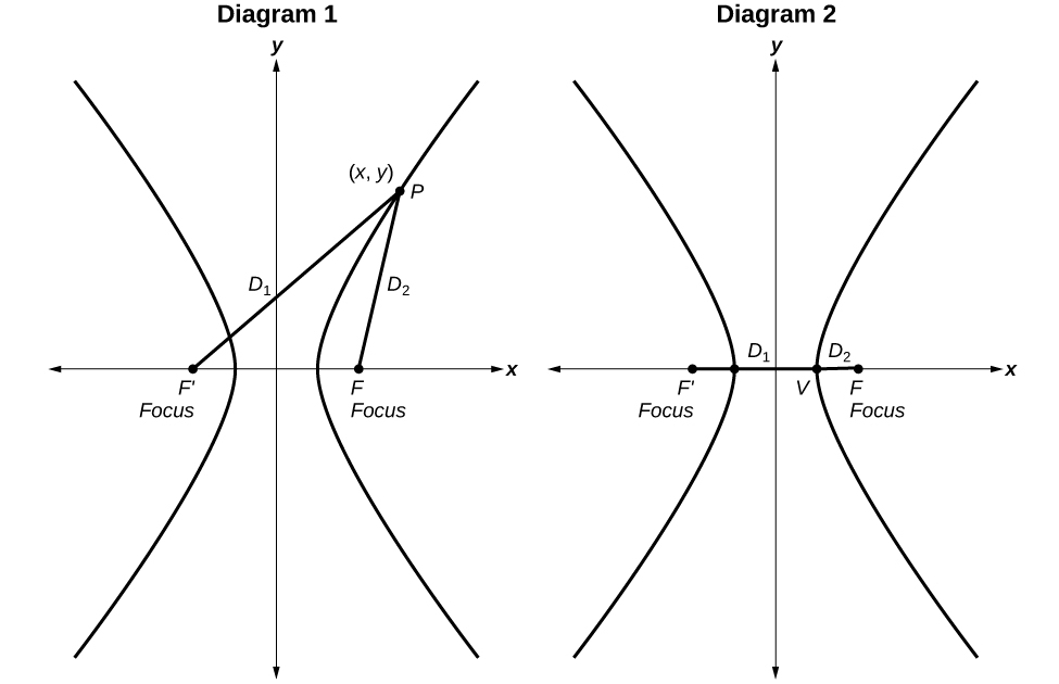 Side-by-side graphs of hyperbole. In Diagram 1: The foci F' and F are labeled and can be found a little in front of the opening of the hyperbola. A point P at (x,y) on the right curve is labeled. A line extends from the F' focus to the point P labeled: D1. A line extends from the F focus to the point P labeled: D2. In Diagram 2: The foci F' and F are labeled and can be found a little in front of the opening of the hyperbola. A point V is labeled at the vertex of the right hyperbola. A line extends from the F' focus to the point V labeled: D1. A line extends from the F focus to the point V labeled: D2.