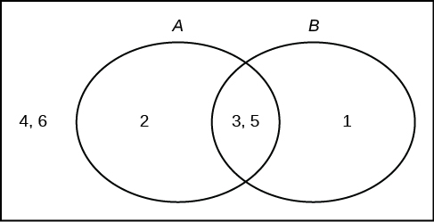 venn diagram sample space 3.5 tree and venn diagrams | introduction to statistics