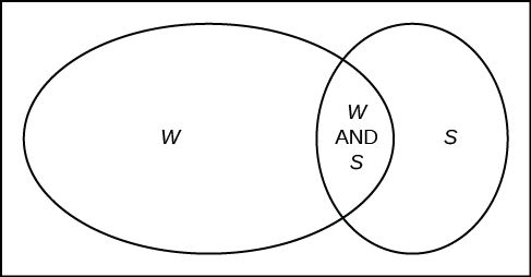 35 tree and venn diagrams introduction to statistics try it ccuart Image collections