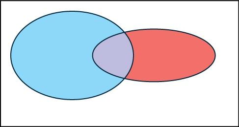 3 5 Tree And Venn Diagrams Elementary Statistical Methods