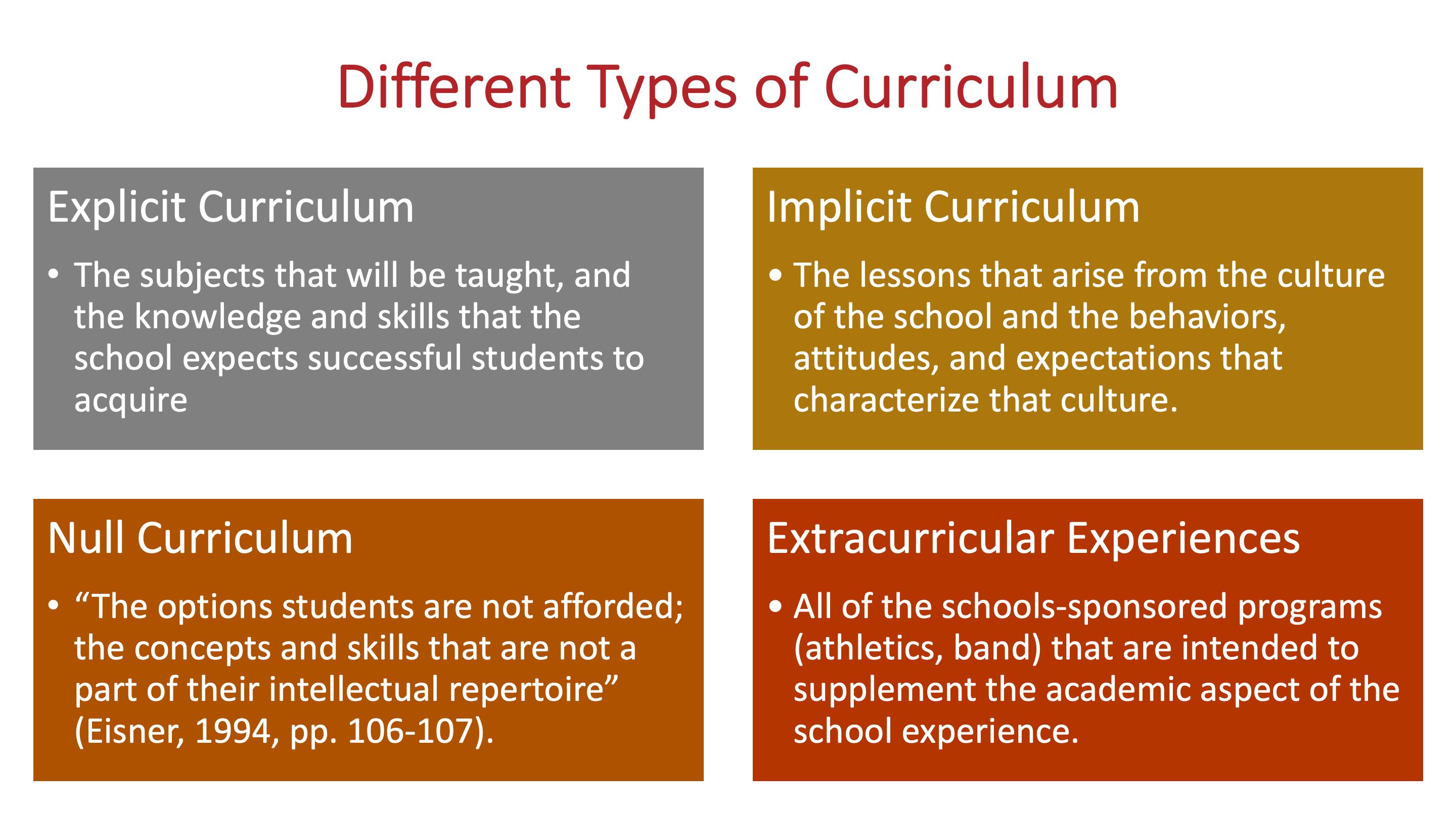 Different Types of Curriculum Explicit Curriculum The subjects that will be taught, and the knowledge and skills that the school expects successful students to acquire. Implicit Curriculum The lessons that arise from the culture of the school and the behaviors, attitudes, and expectations that characterize that culture. Null Curriculum The options students are not afforded the concepts and skills that are not a part of their intellectual repertoire. Eisner, 1994. Extracurricular Experiences All of the schools-sponsored programs (athletics, band) that are intended to supplement the academic aspect of the school experience.
