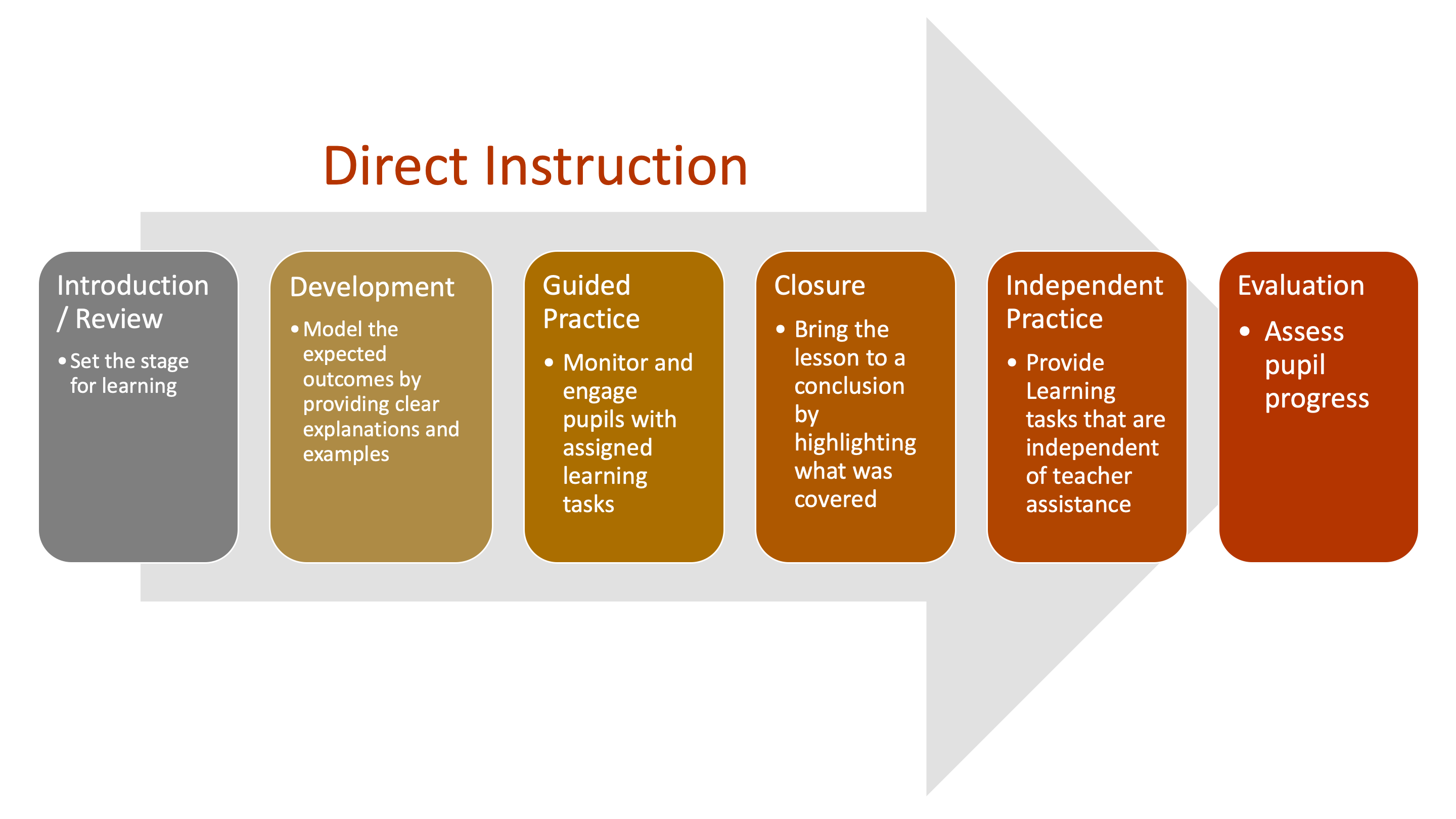 Introduction/ Review Set the stage for learning Development Model the expected outcomes by providing clear explanations and examples Guided Practice Monitor and engage pupils with assigned learning tasks Closure Bring the lesson to a conclusion by highlighting what was covered Independent Practice Provide Learning tasks that are independent of teacher assistance Evaluation Assess pupil progress
