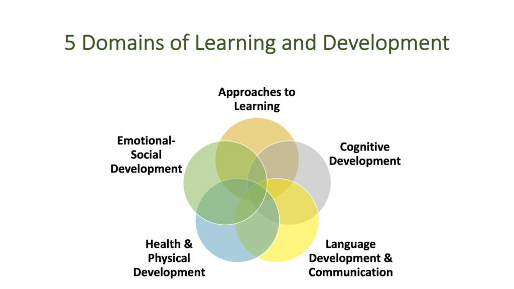 5 Domains of Learning and Development Approaches to Learning Cognitive Development Language Development & Communication Health & Physical Development Emotional-Social Development