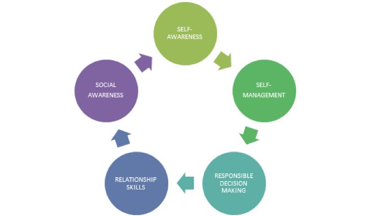 This graphic shows the circular relationship of self awareness, self management, responsible decision making, relationship skills, social awareness leading back into self awareness.