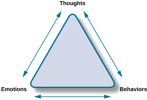 """The points of an equilateral triangle are labeled """"thoughts,"""" """"behaviors,"""" and """"emotions."""" There are arrows running along the sides of the triangle with points on both ends, pointing to the labels."""