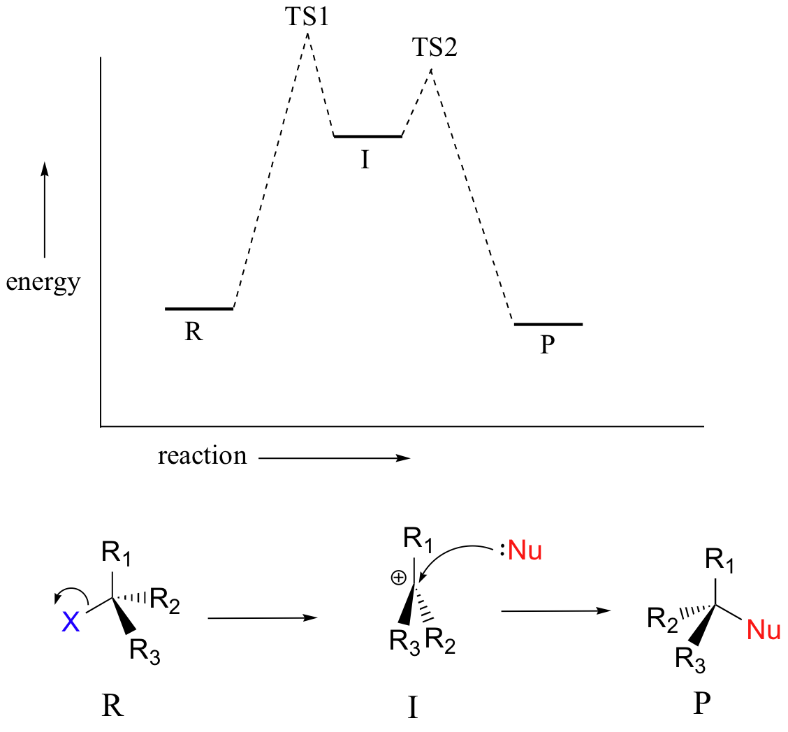 8 2  Physical Chemistry For Sn2 And Sn1 Reactions