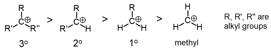 Structures of tertiary, secondary, primary and methyl carbocations
