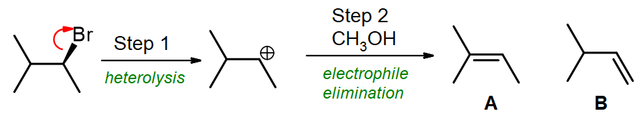 A carbocation forms, leading to either alkene A (2-methylbut-2-ene) or B (3-methylbut-1-ene)