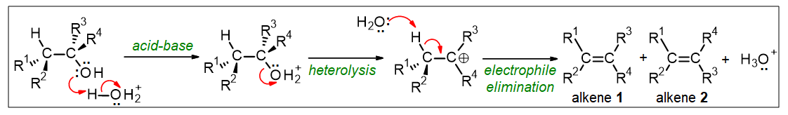 Mechanism for E1 elimination of an alcohol using H3O+ catalyst. Steps include acid-base, then heterolysis, then electrophile elimination